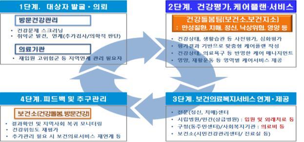 서울시, '마을의사'가 찾아가는 건강돌봄서비스 실시
