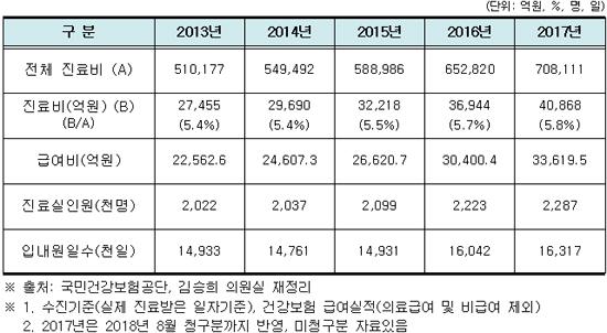 지난해 빅 5병원 진료비 역대 최고…쏠림 심화