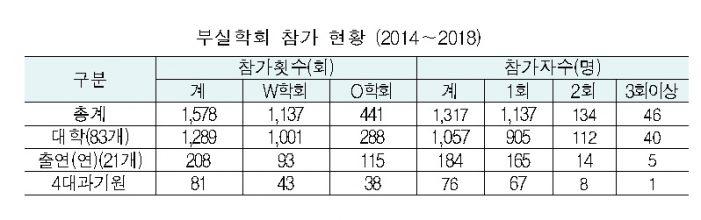 한국연구재단, 부실학회 문제 해결과제 '본격 추진'