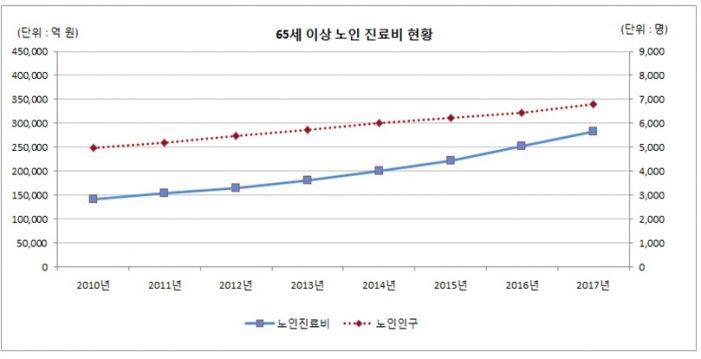 '17년 노인진료비 28조3247억원…'10년 대비 2.0배 증가