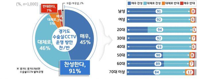 경기도민 91%, 수술실 CCTV 운영 '찬성'