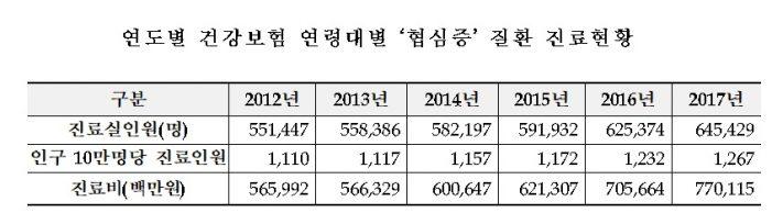 협심증 진료환자, '12년 55만여명서 '17년 64만여명으로 증가