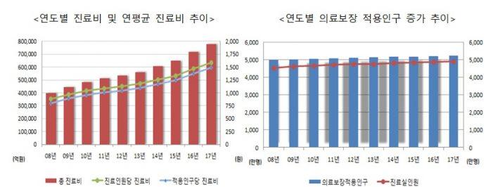 지난해 의료보장 진료비 '77조9747억원'