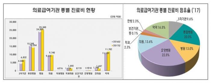 지난해 한의원 의료급여 '1447억원'…전년대비 4.9% 증가