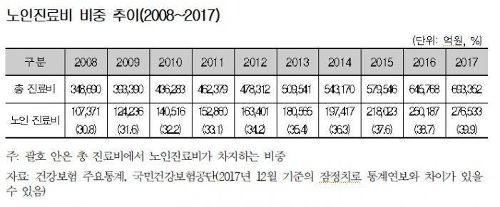 고령사회 진입 대한민국…노인의료비 '급증'