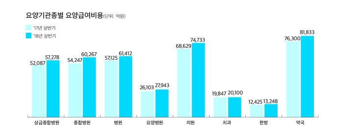 올해 상반기 한의원 진료비 '1조1452억원'…7.03% 증가