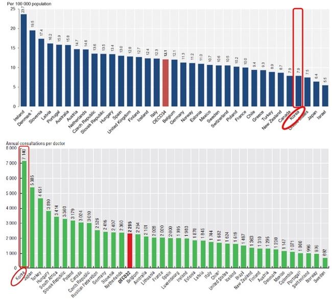 한국 의사 수 OECD 절반, 진찰 건수는 최고