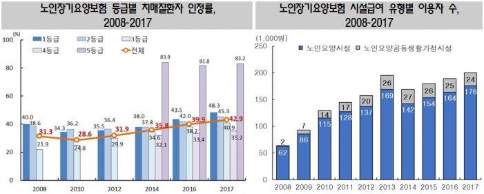 3개 이상 만성질환 보유 노인 비율, 2008년 대비 20%p 증가