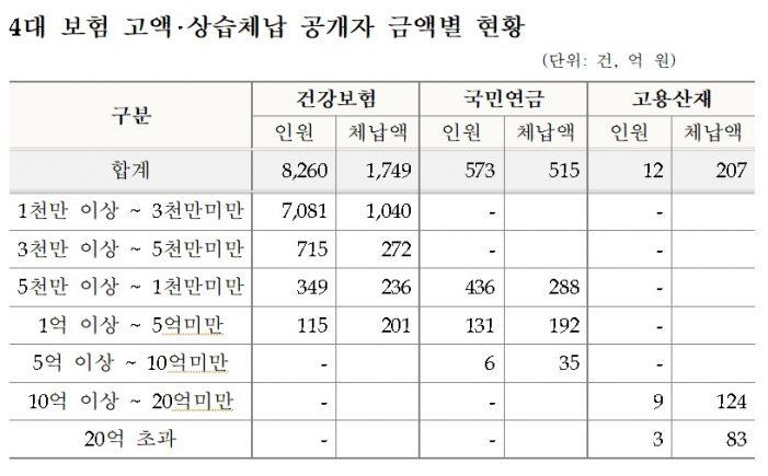 4대 사회보험료 고액·상습 체납자 8845명 인적사항 '공개'
