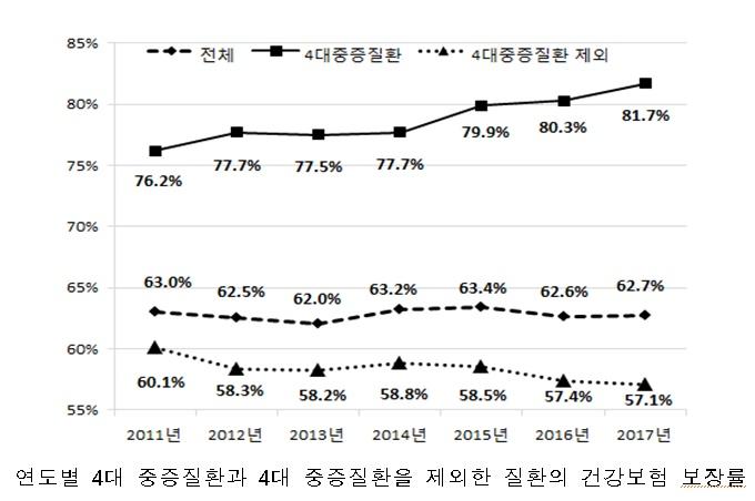 '17년 건강보험 보장률 '62.7%'…전년대비 0.1%p 상승