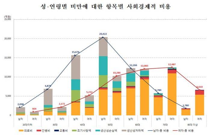 비만으로 한해 11조4679억원의 '사회적 손실' 발생