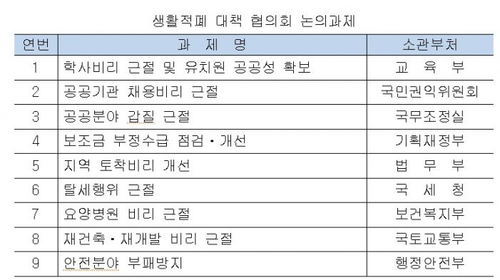사무장병원 등 범정부 차원 생활적폐 해결 '첫 걸음'