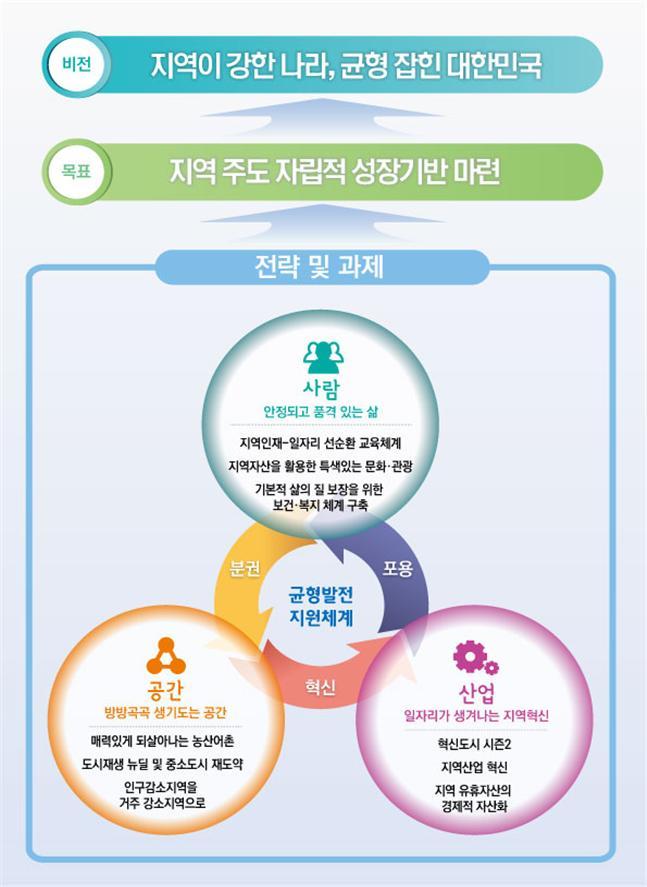지방대 의·약학 계열 및 전문대학원 지역인재·저소득층 선발 의무화