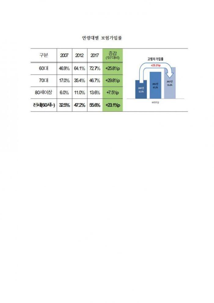 보험가입율 고령자는 늘고, 저연령은 급격 감소