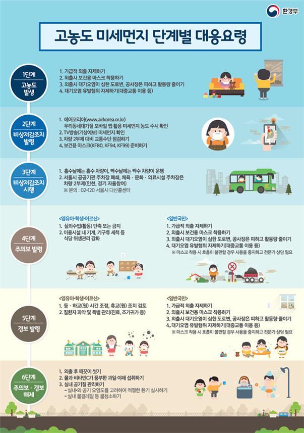 고용노동부, '미세먼지 대응 건강보호 지침서' 마련