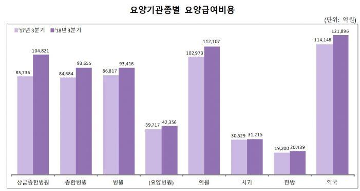 한의원 2018년 3분기 건강보험 진료비 '1조7696억원'
