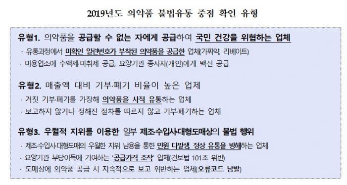 국민건강 위협하는 의약품 불법유통 '집중 점검'