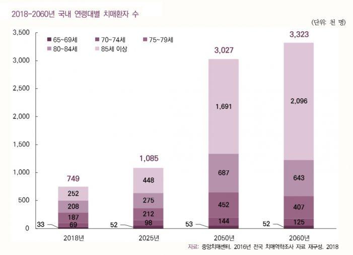 국내 치매환자, 2060년엔 332만여명…'18년보다 4.4배 늘어