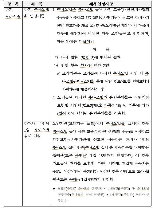 추나요법 인정기준 및 한의사 1인당 1일 실시인원 등 명시