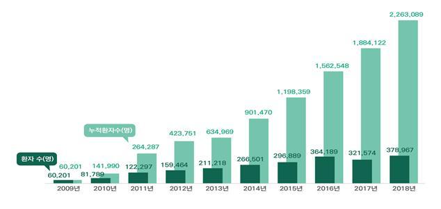 한방통합 외국인환자 유치 연평균 31.3% 증가