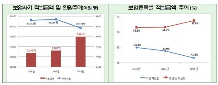 지난해 보험사기 적발금액 '8000억원'…전년대비 9.3% 증가