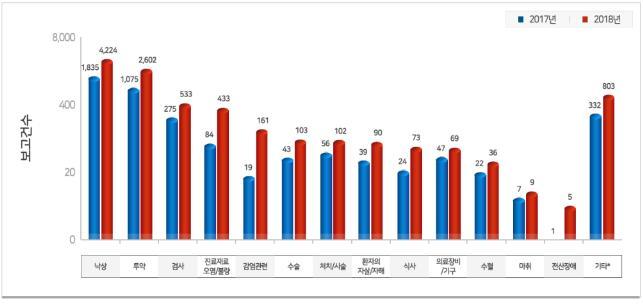 환자 안전사고, 낙상이 '45.7%'로 빈도 가장 높아