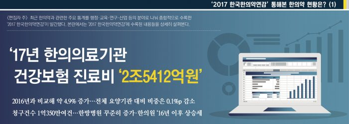 '2017 한국한의약연감' 통해본 한의약 현황은? (1)
