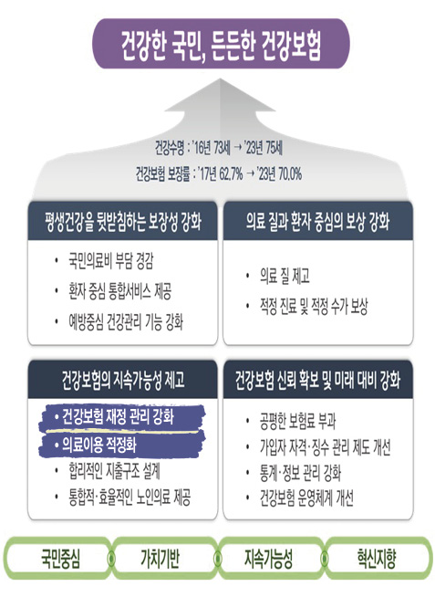 제1차 국민건강보험종합계획(안) 무엇을 담고 있나? (4)