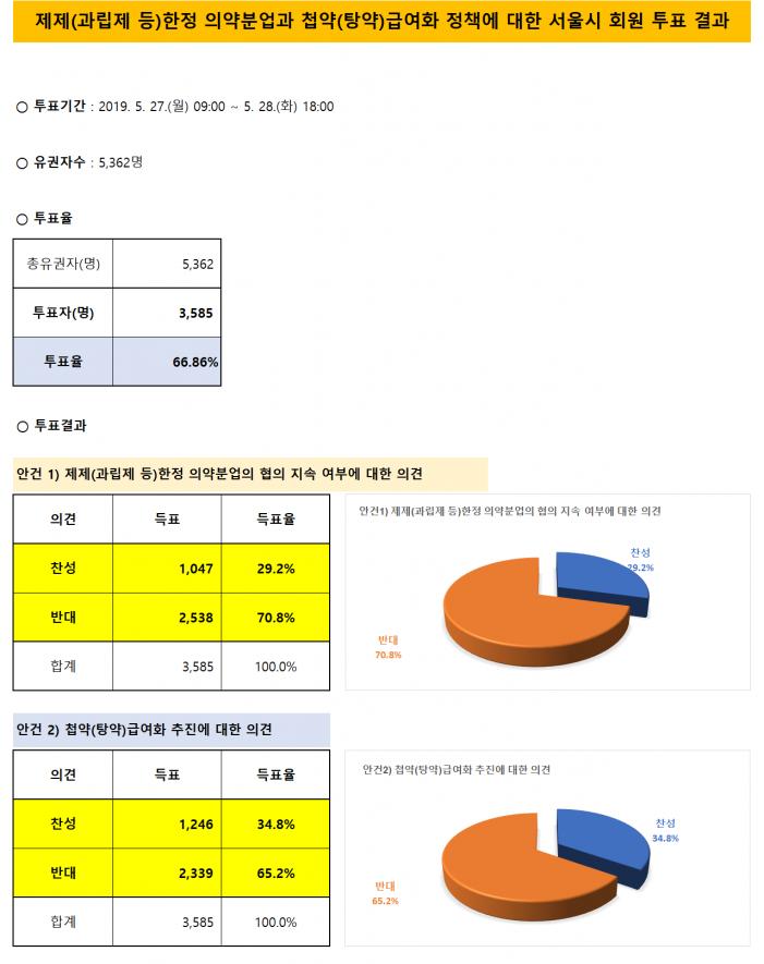 서울시한의사회 회원, 첩약 급여화‧제제한정 분업 모두 '반대'