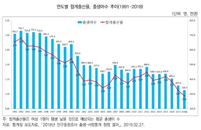 한국, 구조화된 초저출산 지속으로 수축사회 본격 진입…해법은?